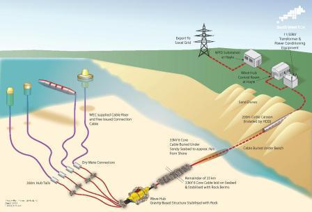 Surprising Wave Energy Generation Wiring Database Gramgelartorg