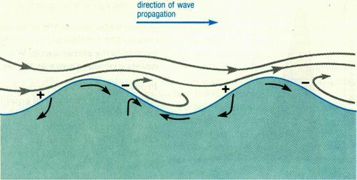 Wave Energy Generation